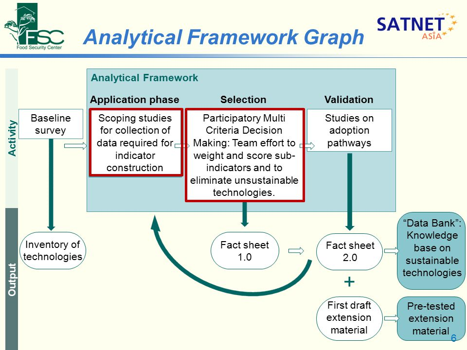 6 Analytical Framework Scoping studies for collection of data required for indicator construction Participatory Multi Criteria Decision Making: Team effort to weight and score sub- indicators and to eliminate unsustainable technologies.