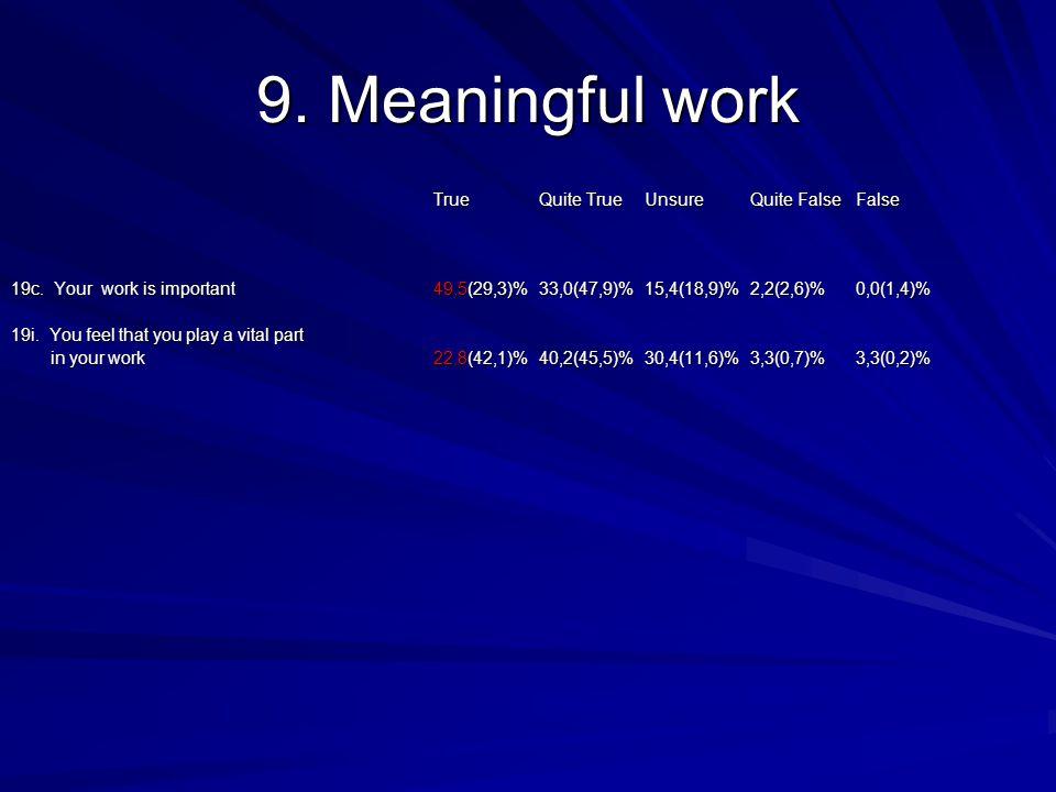 9. Meaningful work TrueQuite TrueUnsureQuite FalseFalse 19c.