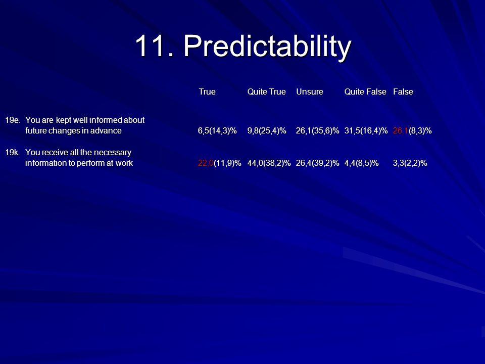 11. Predictability TrueQuite TrueUnsureQuite FalseFalse 19e.