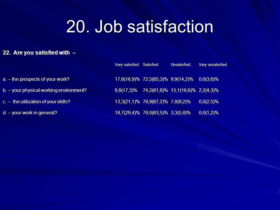20. Job satisfaction 22.