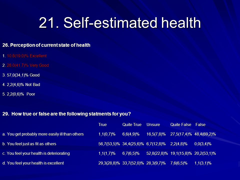 21. Self-estimated health 26. Perception of current state of health 1.