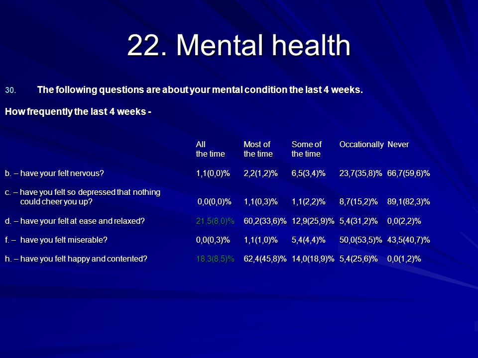22. Mental health 30. The following questions are about your mental condition the last 4 weeks.