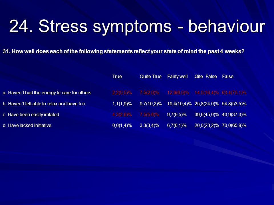 24. Stress symptoms - behaviour 31.