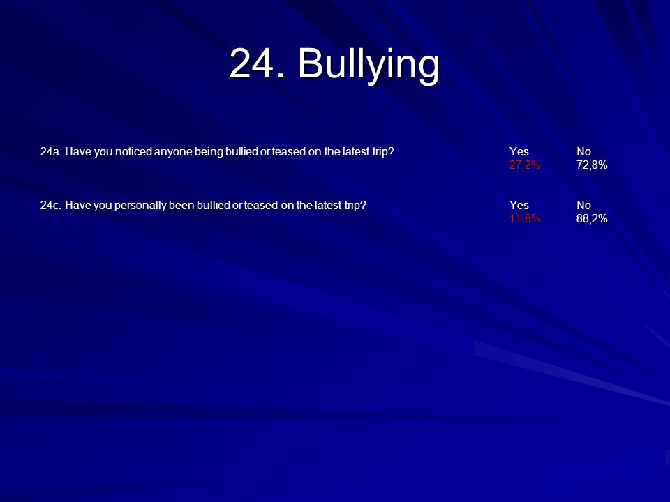 24. Bullying 24a. Have you noticed anyone being bullied or teased on the latest trip.