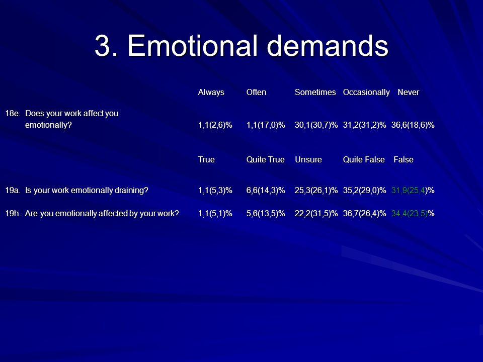 3. Emotional demands AlwaysOftenSometimes Occasionally Never 18e.