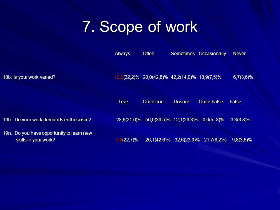 7. Scope of work AlwaysOftenSometimes Occasionally Never 18b.Is your work varied.