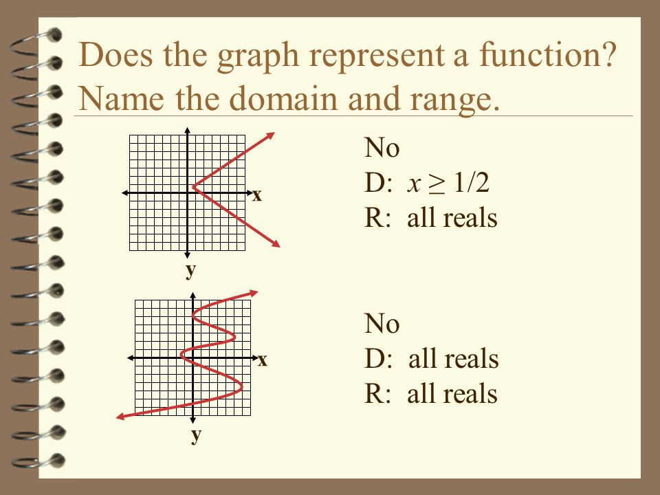 x y x y Does the graph represent a function? Name the domain and range. No D: x ≥ 1/2 R: all reals No D: all reals R: all reals