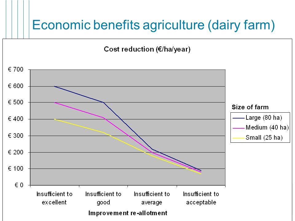 8 Economic benefits agriculture (dairy farm) Size of farm