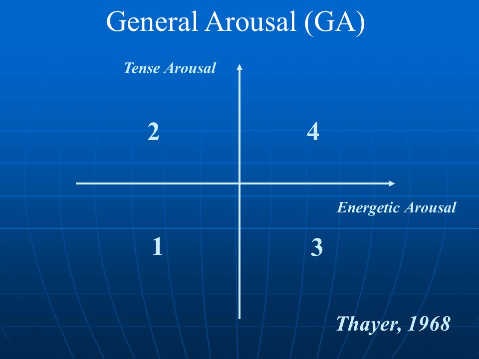 Energetic Arousal Tense Arousal Thayer, 1968 1 3 24 General Arousal (GA)
