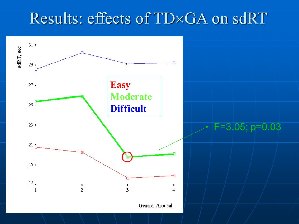 Results: effects of TD  GA on sdRT Easy Moderate Difficult F=3.05; p=0.03