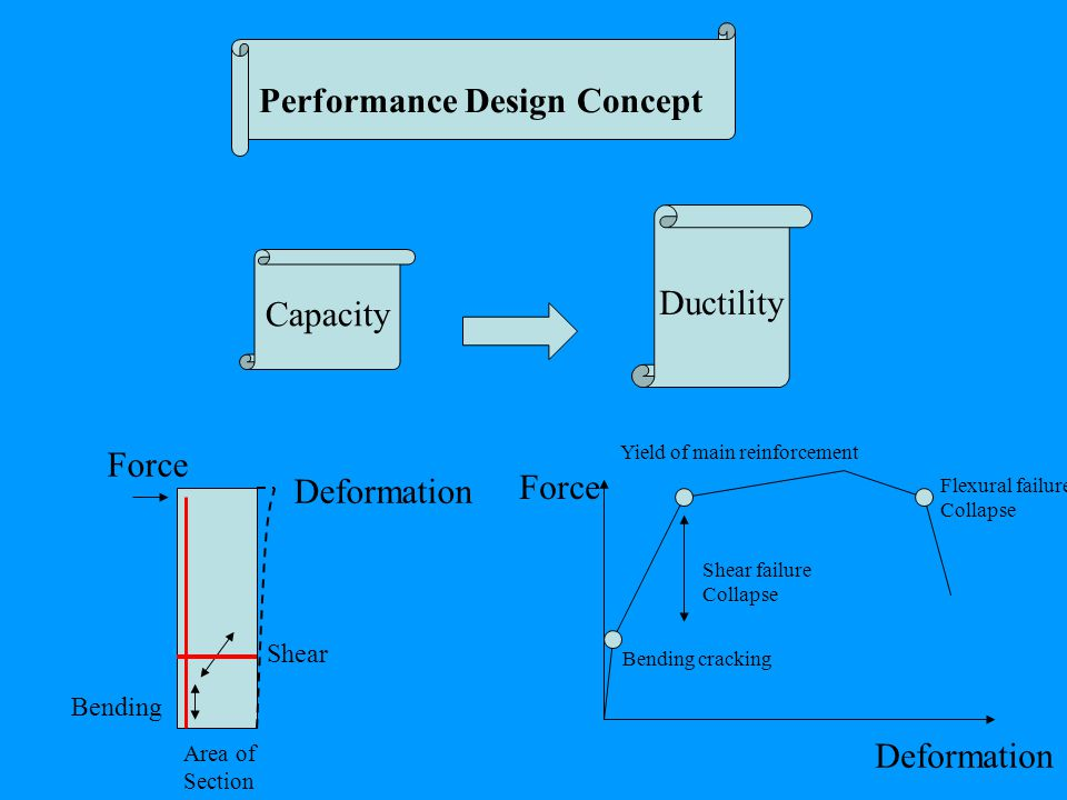 Performance Design Concept Capacity Ductility Bending Shear Area of Section Force Deformation Bending cracking Yield of main reinforcement Flexural failure Collapse Shear failure Collapse