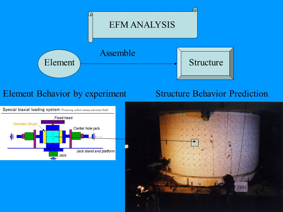 EFM ANALYSIS Element Element Behavior by experiment Assemble Structure Structure Behavior Prediction
