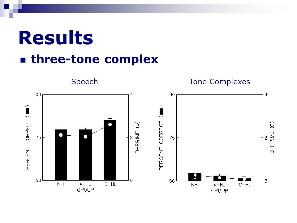 Results three-tone complex SpeechTone Complexes