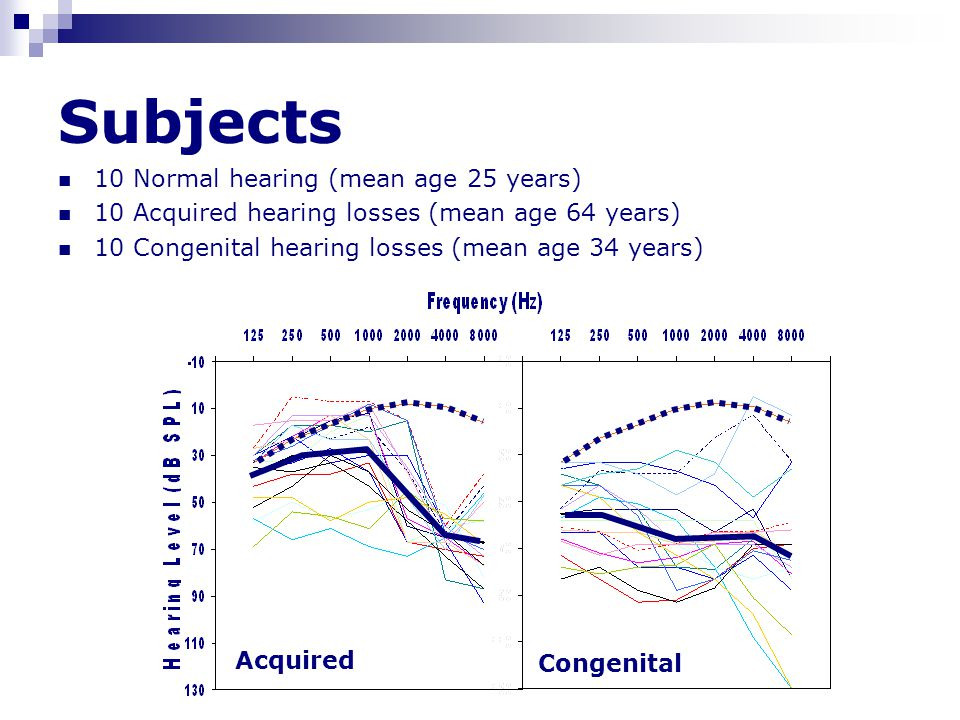 Subjects 10 Normal hearing (mean age 25 years) 10 Acquired hearing losses (mean age 64 years) 10 Congenital hearing losses (mean age 34 years) Acquired Congenital