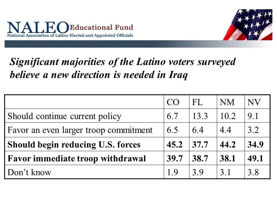 Significant majorities of the Latino voters surveyed believe a new direction is needed in Iraq COFLNMNV Should continue current policy6.713.310.29.1 Favor an even larger troop commitment6.56.44.43.2 Should begin reducing U.S.