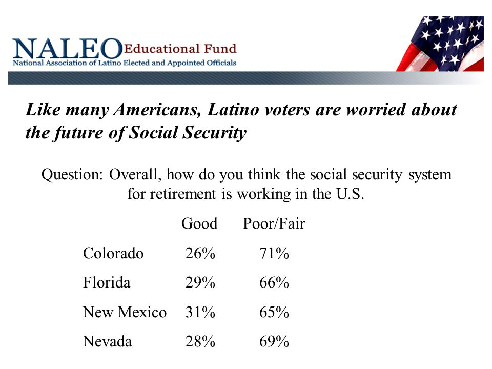 Like many Americans, Latino voters are worried about the future of Social Security Question: Overall, how do you think the social security system for retirement is working in the U.S.