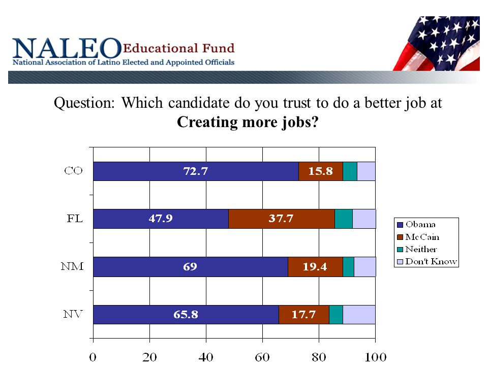Question: Which candidate do you trust to do a better job at Creating more jobs