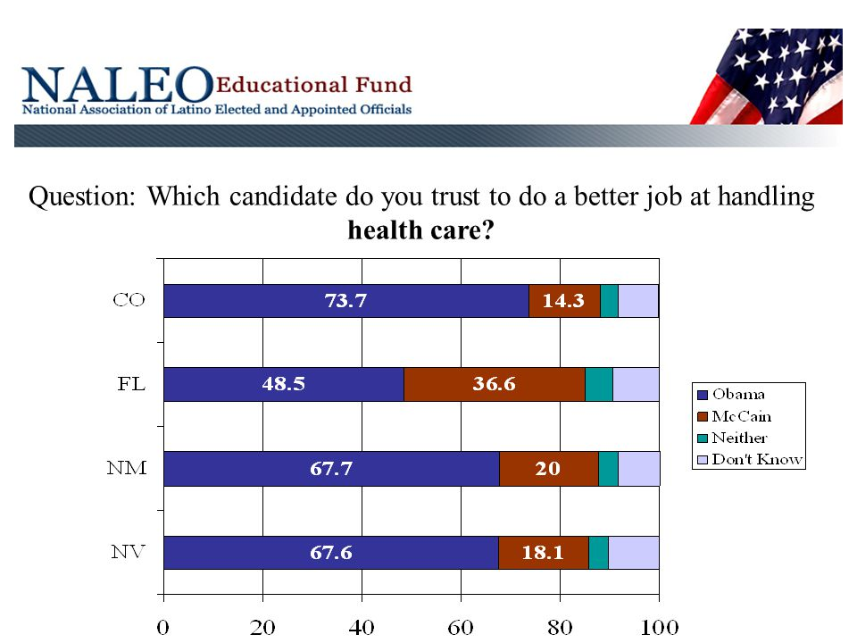 Question: Which candidate do you trust to do a better job at handling health care
