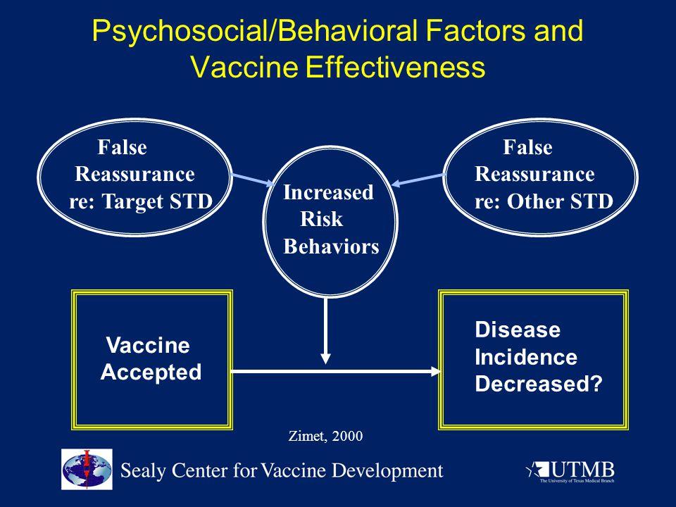 Psychosocial/Behavioral Factors and Vaccine Effectiveness Vaccine Accepted Disease Incidence Decreased? False Reassurance re: Target STD False Reassur