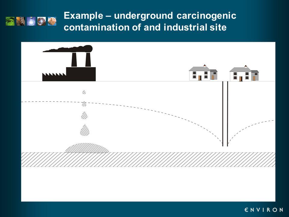 Example – underground carcinogenic contamination of and industrial site
