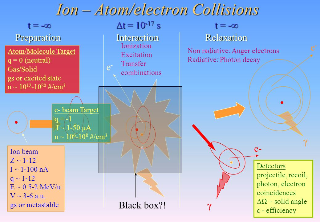 Ion – Atom/electron Collisions Ion beam Z ~ 1-12 I ~ 1-100 nA q ~ 1-12 E ~ 0.5-2 MeV/u V ~ 3-6 a.u. gs or metastable t = -∞ ∆t = 10 -17 s Preparation