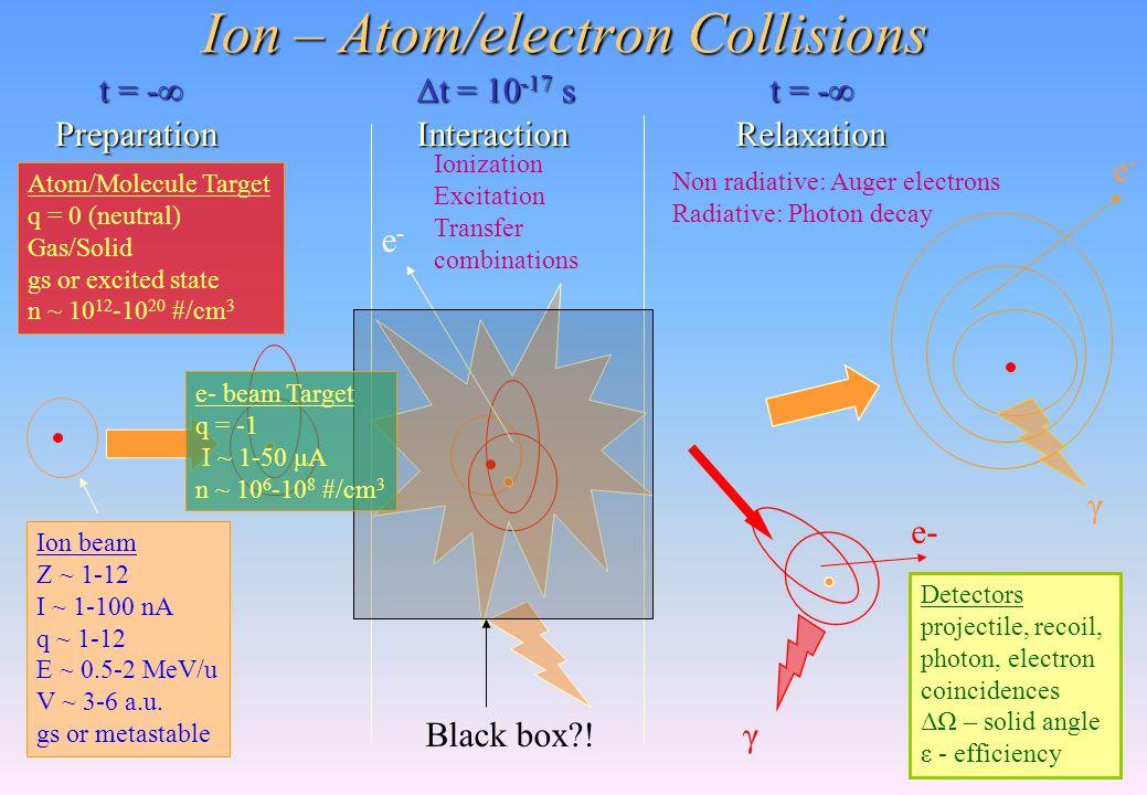 Ion – Atom/electron Collisions Ion beam Z ~ 1-12 I ~ 1-100 nA q ~ 1-12 E ~ 0.5-2 MeV/u V ~ 3-6 a.u.