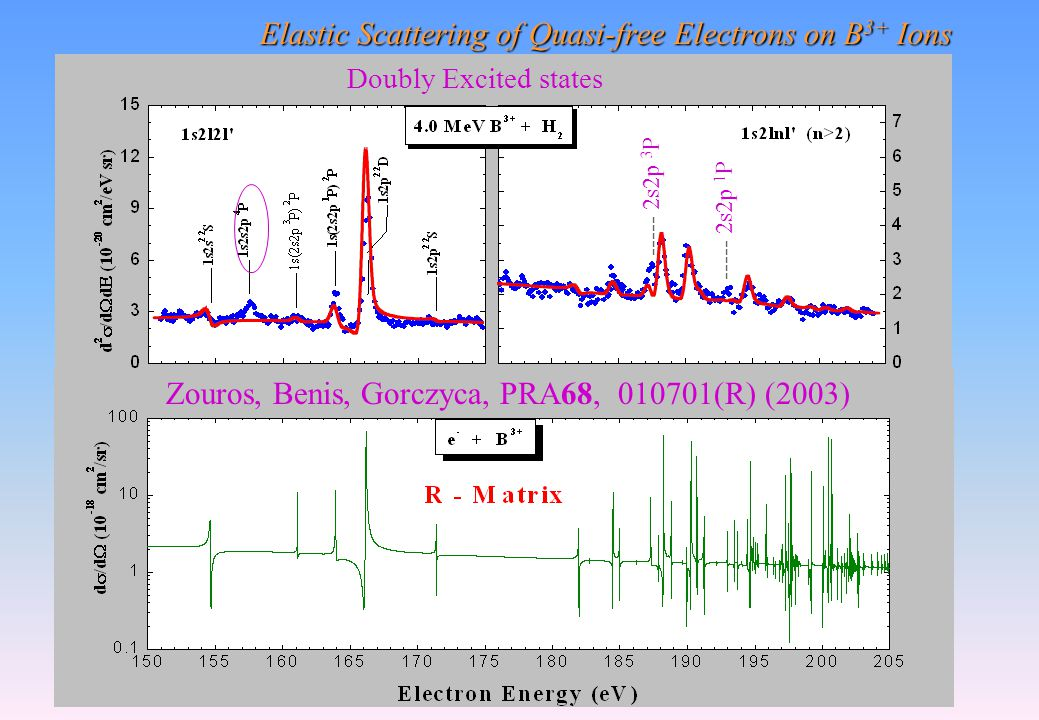 Elastic Scattering of Quasi-free Electrons on B 3+ Ions Doubly Excited states ----- 2s2p 3 P ----- 2s2p 1 P Zouros, Benis, Gorczyca, PRA68, 010701(R) (2003)