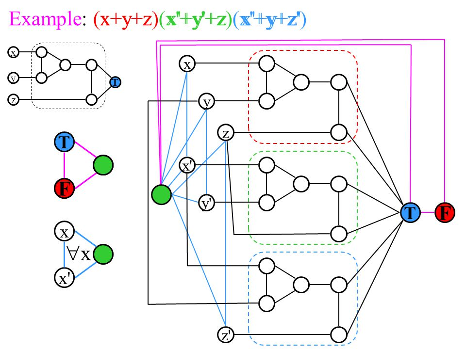Example: (x+y+z)(x +y +z)(x +y+z ) F x y T x z y z F T x x xx x y T z x+y+zx +y +z x +y+z F