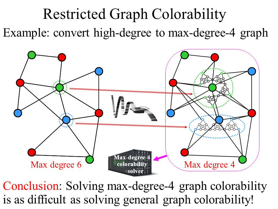 Restricted Graph Colorability Example: convert high-degree to max-degree-4 graph Conclusion: Solving max-degree-4 graph colorability is as difficult as solving general graph colorability.