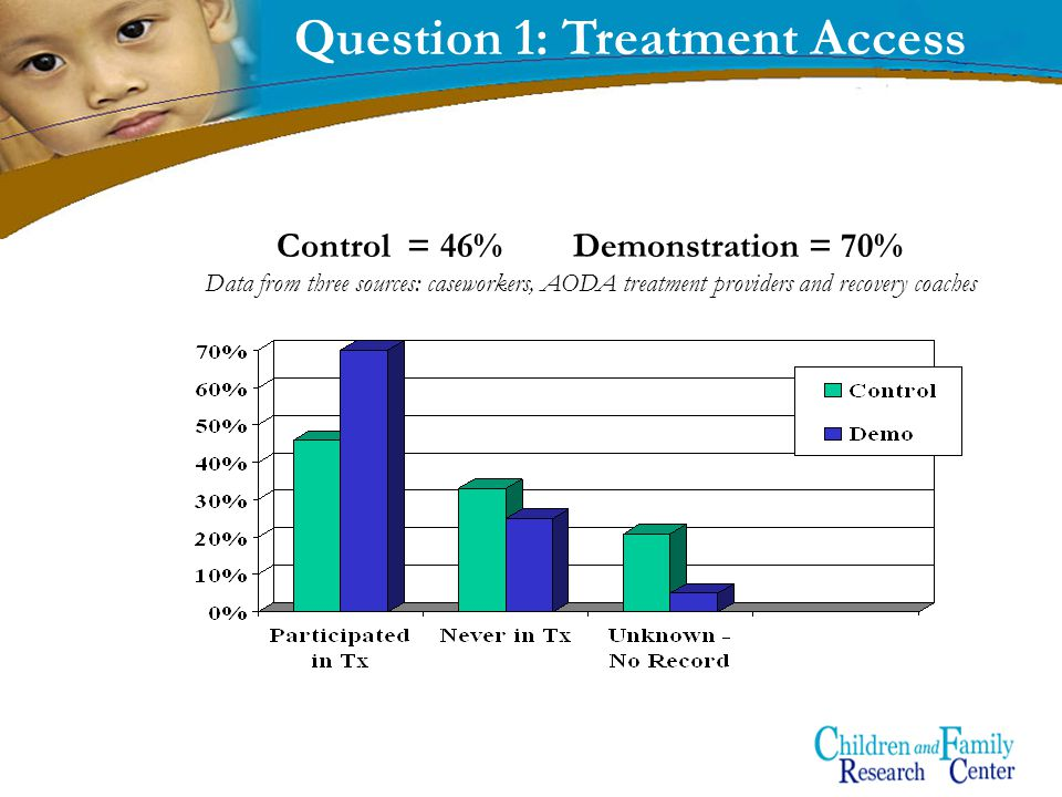 12 Question 1: Treatment Access Control = 46% Demonstration = 70% Data from three sources: caseworkers, AODA treatment providers and recovery coaches