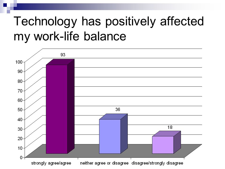Technology has positively affected my work-life balance
