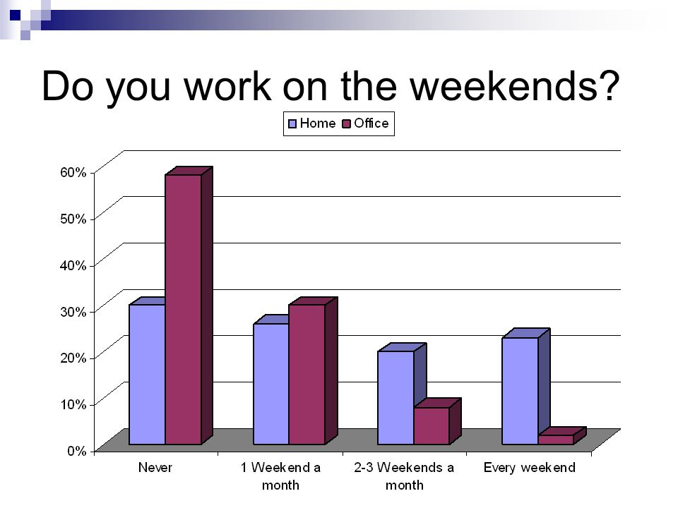 Do you feel you have an adequate work-life balance.
