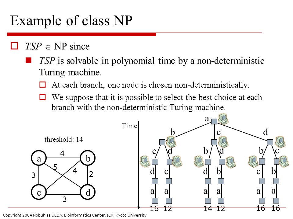 Copyright 2004 Nobuhisa UEDA, Bioinformatics Center, ICR, Kyoto University Example of class NP  TSP  NP since TSP is solvable in polynomial time by a non-deterministic Turing machine.