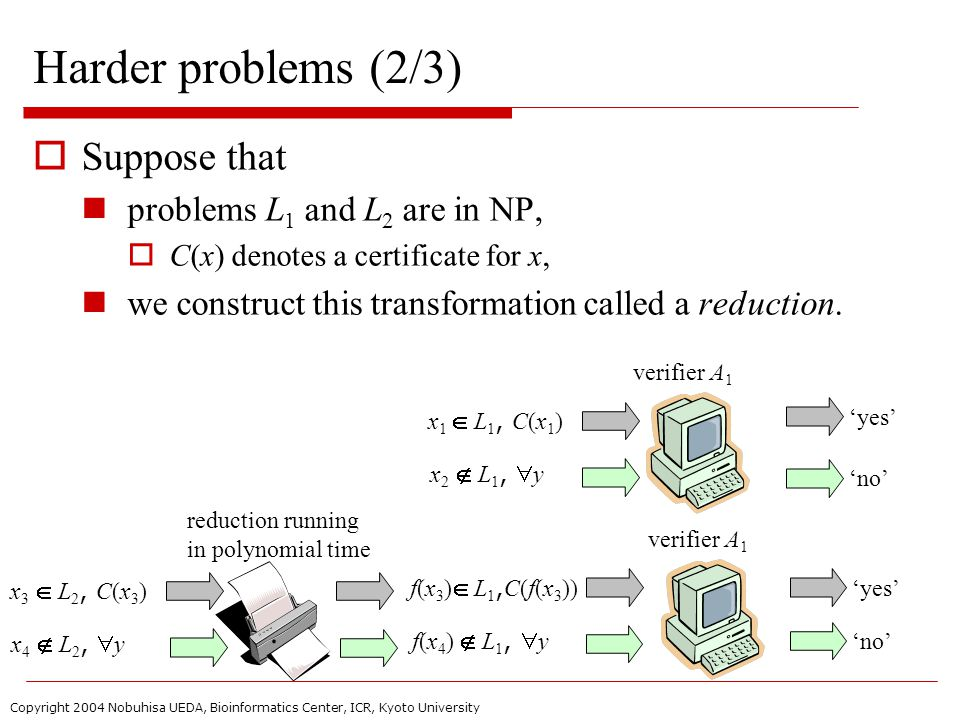 Copyright 2004 Nobuhisa UEDA, Bioinformatics Center, ICR, Kyoto University Harder problems (2/3)  Suppose that problems L 1 and L 2 are in NP,  C(x) denotes a certificate for x, we construct this transformation called a reduction.