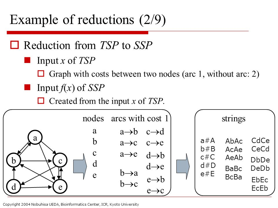 Copyright 2004 Nobuhisa UEDA, Bioinformatics Center, ICR, Kyoto University Example of reductions (2/9)  Reduction from TSP to SSP Input x of TSP  Graph with costs between two nodes (arc 1, without arc: 2) Input f(x) of SSP  Created from the input x of TSP.