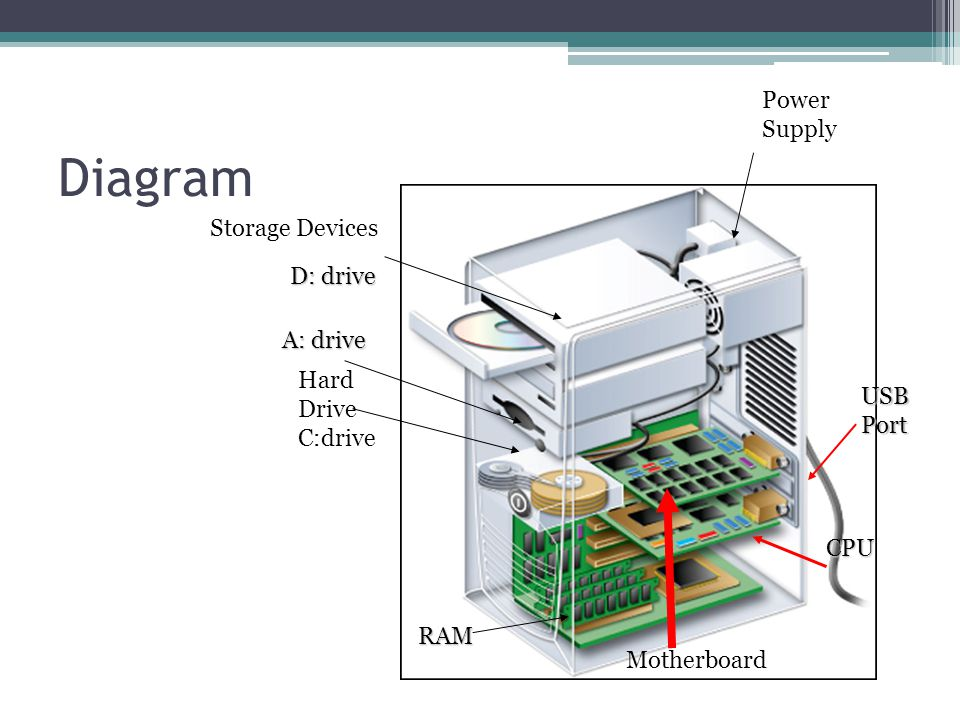 Diagram Hard Drive C:drive Storage Devices RAM Motherboard CPU Power Supply USB Port D: drive A: drive