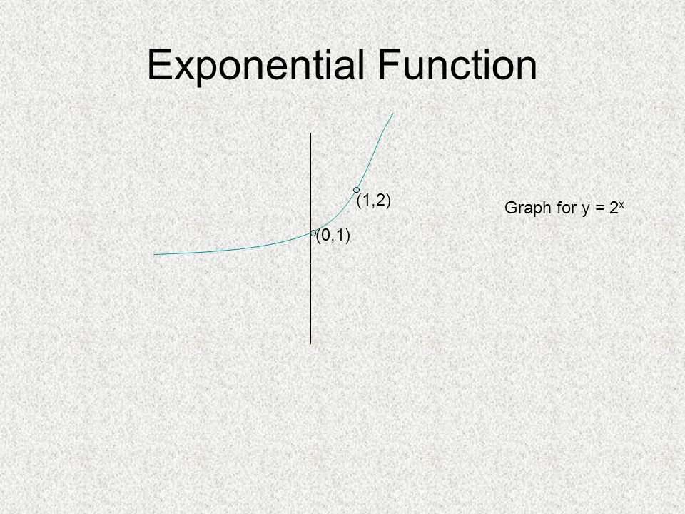 Exponential Function (0,1) (1,2) Graph for y = 2 x