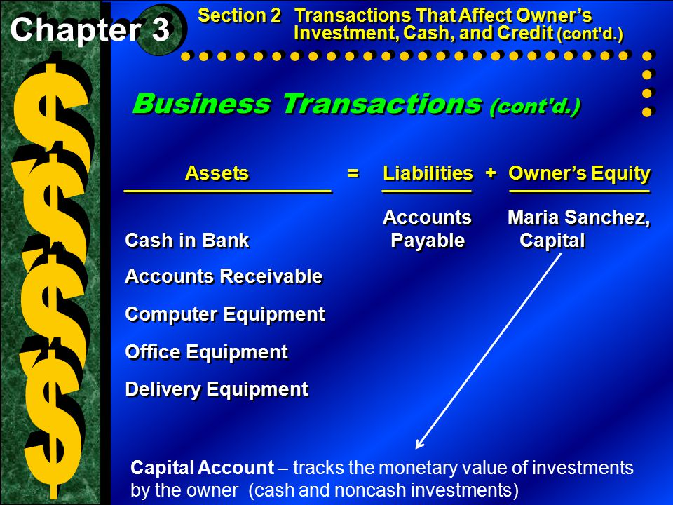 Business Transactions (cont d.) Assets=Liabilities+Owner's Equity Accounts Maria Sanchez, Cash in Bank Payable Capital Accounts Receivable Computer Equipment Office Equipment Delivery Equipment Assets=Liabilities+Owner's Equity Accounts Maria Sanchez, Cash in Bank Payable Capital Accounts Receivable Computer Equipment Office Equipment Delivery Equipment Section 2Transactions That Affect Owner's Investment, Cash, and Credit (cont d.) Capital Account – tracks the monetary value of investments by the owner (cash and noncash investments)