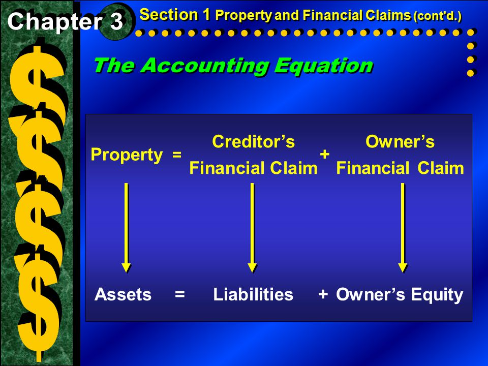 The Accounting Equation Section 1 Property and Financial Claims (cont'd.) Creditor's Owner's Financial ClaimFinancial Claim Property = + Assets=Liabil