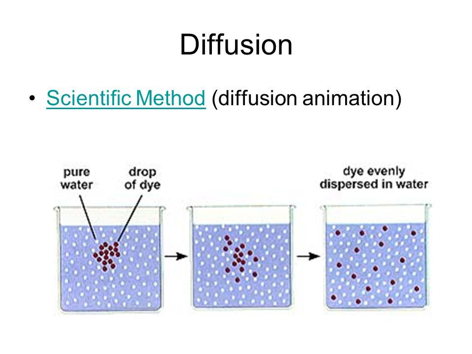 Diffusion Scientific Method (diffusion animation)Scientific Method