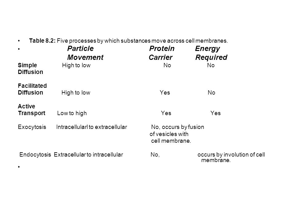 Table 8.2: Five processes by which substances move across cell membranes.