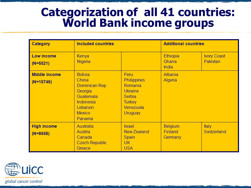 Categorization of all 41 countries: World Bank income groups CategoryIncluded countriesAdditional countries Low income (N=5521) Kenya Nigeria Ethiopia