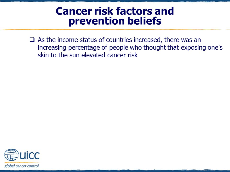  As the income status of countries increased, there was an increasing percentage of people who thought that exposing one's skin to the sun elevated cancer risk Cancer risk factors and prevention beliefs