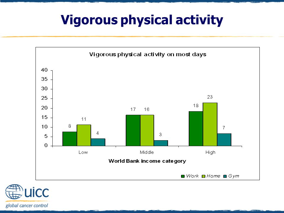 Vigorous physical activity