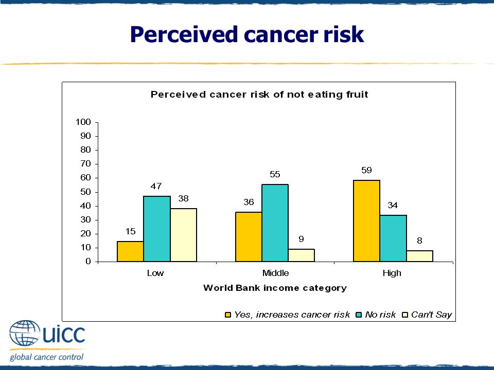 Perceived cancer risk
