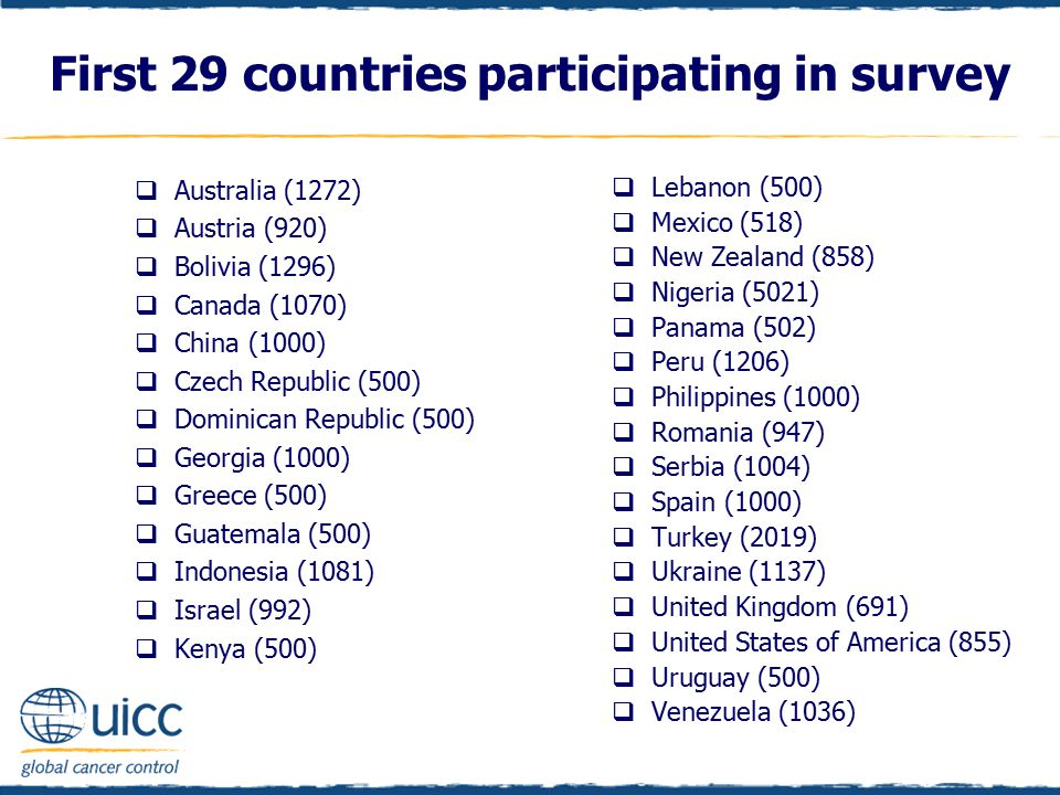 First 29 countries participating in survey  Australia (1272)  Austria (920)  Bolivia (1296)  Canada (1070)  China (1000)  Czech Republic (500)  Dominican Republic (500)  Georgia (1000)  Greece (500)  Guatemala (500)  Indonesia (1081)  Israel (992)  Kenya (500)  Lebanon (500)  Mexico (518)  New Zealand (858)  Nigeria (5021)  Panama (502)  Peru (1206)  Philippines (1000)  Romania (947)  Serbia (1004)  Spain (1000)  Turkey (2019)  Ukraine (1137)  United Kingdom (691)  United States of America (855)  Uruguay (500)  Venezuela (1036)