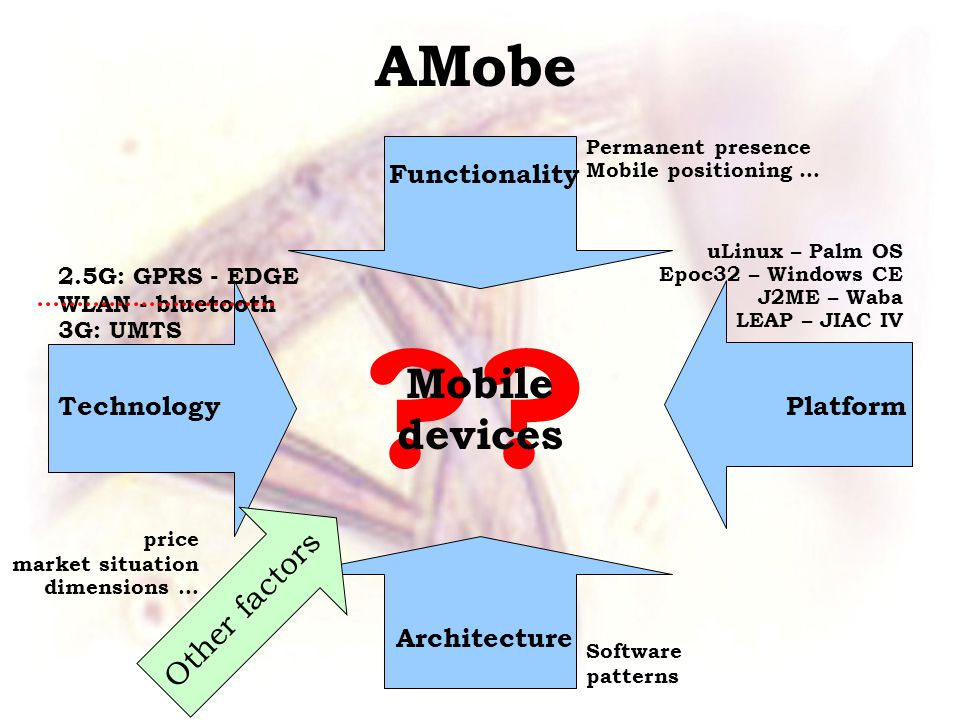 ?? Mobile devices AMobe TechnologyPlatform Architecture Functionality uLinux – Palm OS Epoc32 – Windows CE J2ME – Waba LEAP – JIAC IV Permanent presen