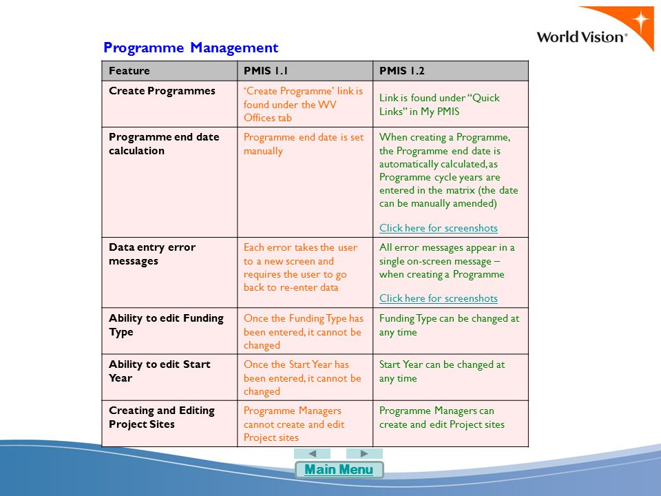 Programme Management FeaturePMIS 1.1PMIS 1.2 Create Programmes'Create Programme' link is found under the WV Offices tab Link is found under Quick Links in My PMIS Programme end date calculation Programme end date is set manually When creating a Programme, the Programme end date is automatically calculated, as Programme cycle years are entered in the matrix (the date can be manually amended) Click here for screenshots Data entry error messages Each error takes the user to a new screen and requires the user to go back to re-enter data All error messages appear in a single on-screen message – when creating a Programme Click here for screenshots Ability to edit Funding Type Once the Funding Type has been entered, it cannot be changed Funding Type can be changed at any time Ability to edit Start Year Once the Start Year has been entered, it cannot be changed Start Year can be changed at any time Creating and Editing Project Sites Programme Managers cannot create and edit Project sites Programme Managers can create and edit Project sites Main Menu