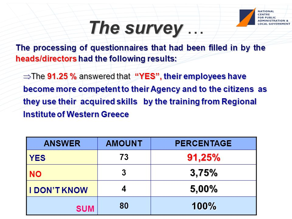 The survey The survey … The processing of questionnaires that had been filled in by the heads/directors had the following results:  The 91.25 % answered that YES , their employees have become more competent to their Agency and to the citizens as they use their acquired skills by the training from Regional Institute of Western Greece ANSWERAMOUNTPERCENTAGE YES 7391,25% NO 33,75% I DON'T KNOW 45,00% SUM 80100%