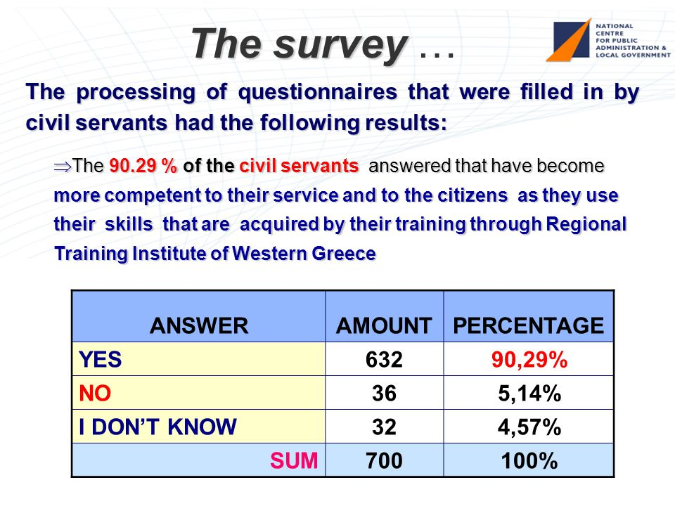 The survey The survey … The processing of questionnaires that were filled in by civil servants had the following results:  The 90.29 % of the civil servants answered that have become more competent to their service and to the citizens as they use their skills that are acquired by their training through Regional Training Institute of Western Greece ANSWERAMOUNTPERCENTAGE YES 63290,29% NO 365,14% I DON'T KNOW 324,57% SUM 700100%